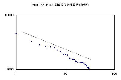 2009年AKB48選抜総選挙結果グラフ