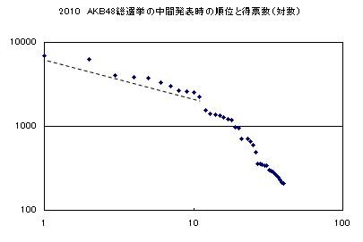 2010年AKB48選抜総選挙中間発表結果グラフ