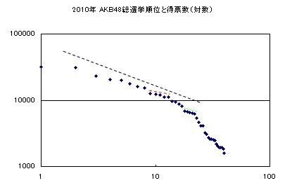 2010年AKB48選抜総選挙結果グラフ